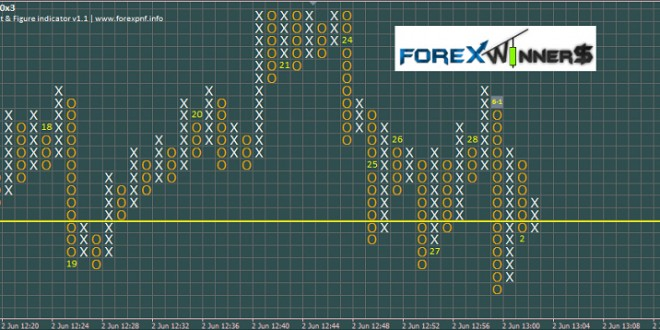 Point and Figure – Forex