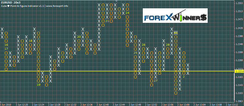 Points et figures forex