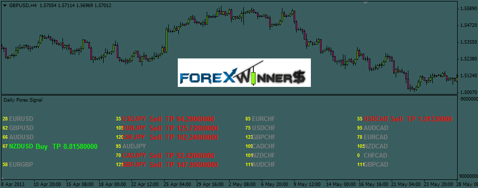 Most profitable forex signal service