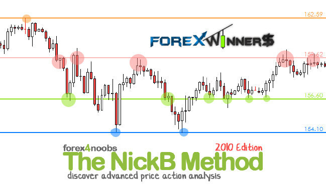 Best forex price action books