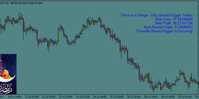 ForexTrigger Indicator