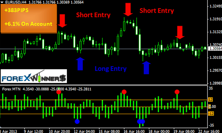 Forex winning indicators