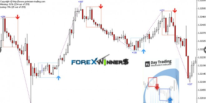 Demark on day trading options free download