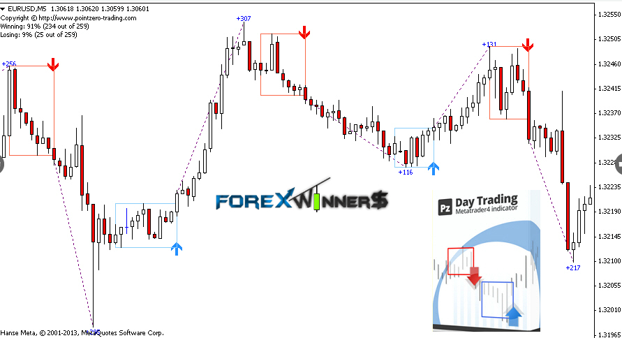 List of forex trading indicators