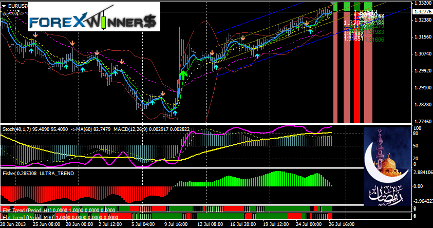 Spoutnik Forex Trading System