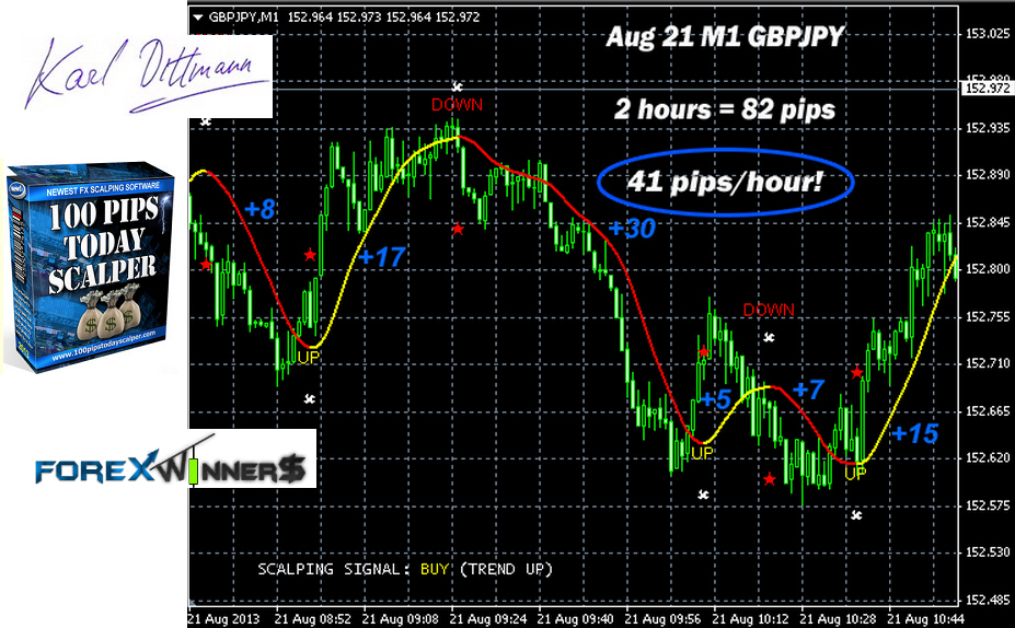 100 pips power binary options indicator