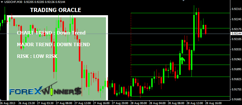 Trading Oracle