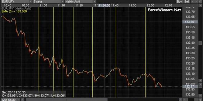5 Seconds forex chart