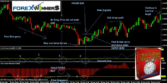 1 minute daily forex trading strategy