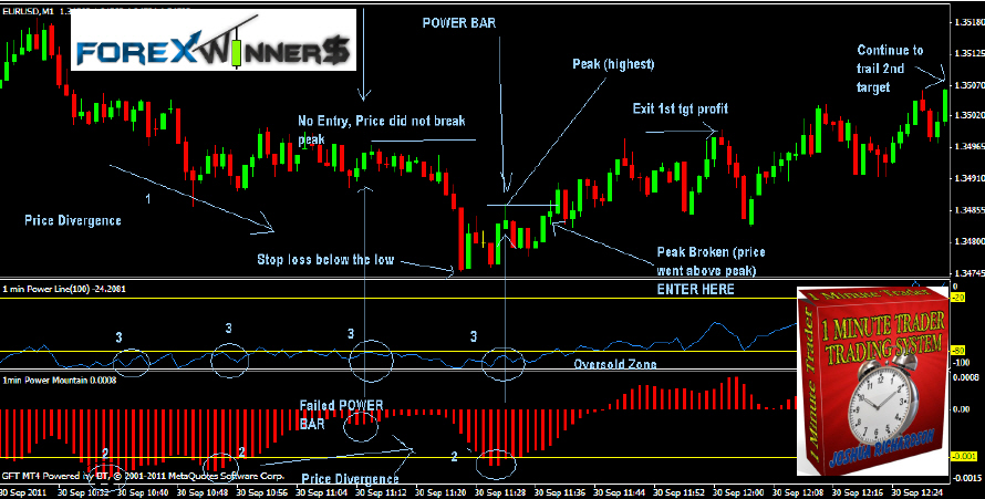 1 minute forex trading strategies