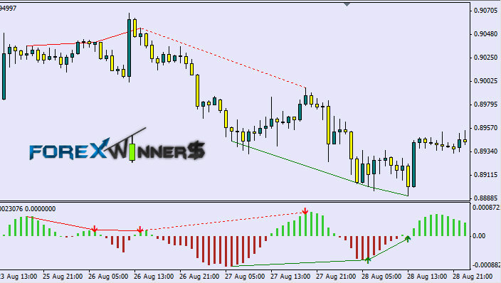 Forex robot based on macd divergence