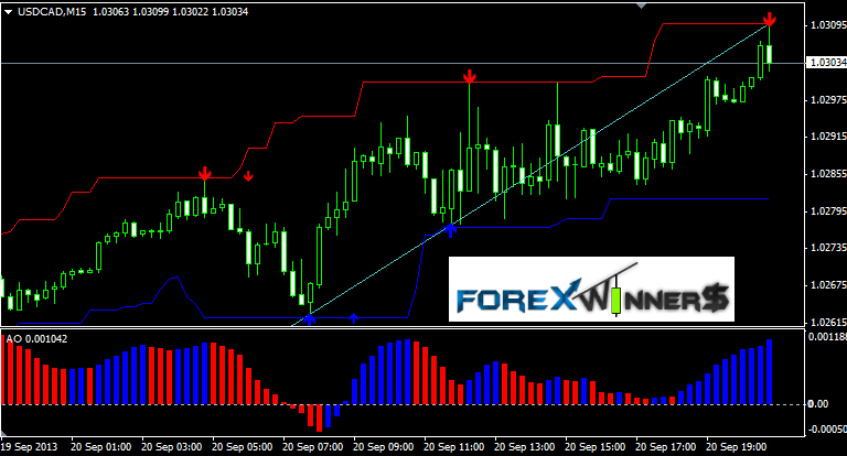 Forex magic scalper indicator