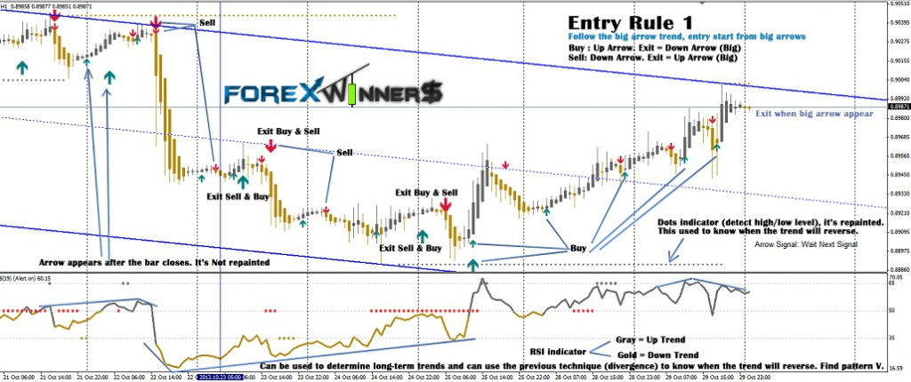 Forex signal 30 gold edition
