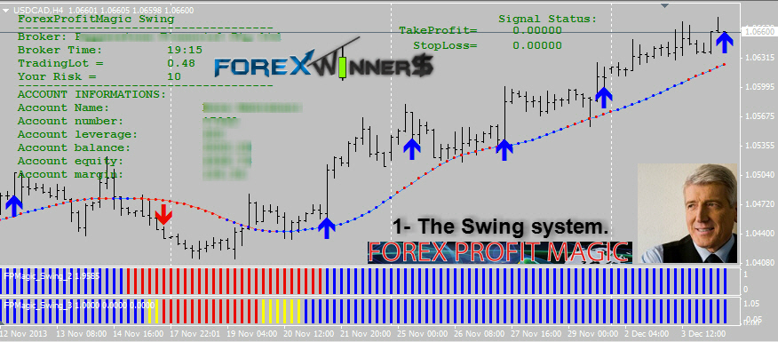 Forex ProfitMagic Swing