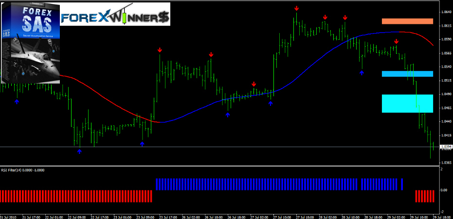 Rsi pro forex trading system download