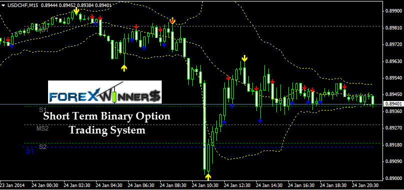 Arrows signal binary options indicator