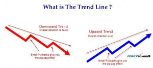 What is the Trend Line