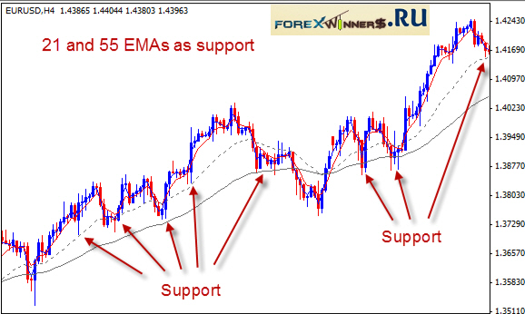 5 ema forex system free download