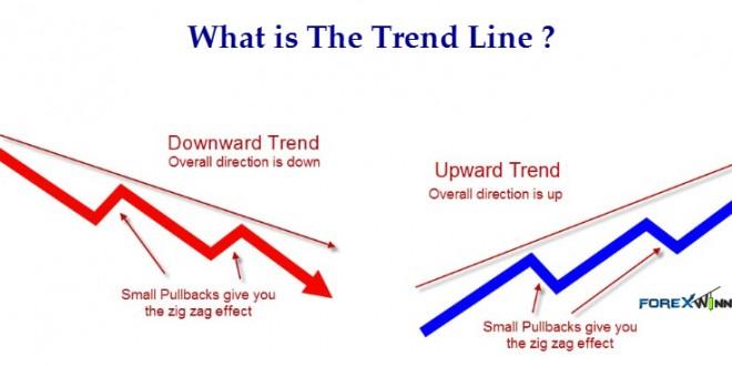 Forex indicatore trend line