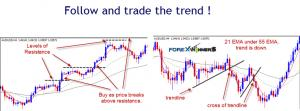 Follow and trade the trend