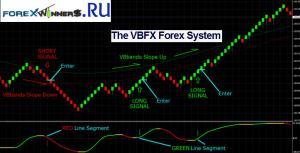 VBFX Forex Renko System