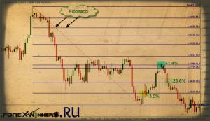 Fibonacci Sequence, Ratios and Retracements