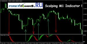Scalping m1 indicator AFL_Winner