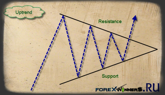 Download indicator uptrend and downtrnd forex