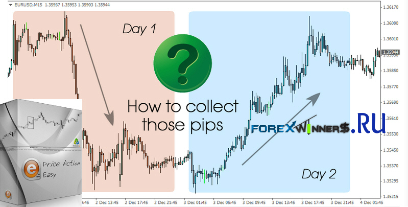 Price Action Easy ebook , trading chart , price action trading , learn , without indicators , no indicators