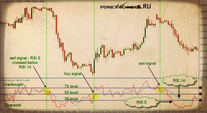 Using rsi forex trading