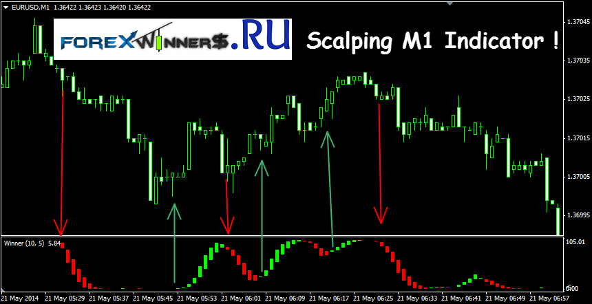 Forex scalping strategy system v1.4 ea download