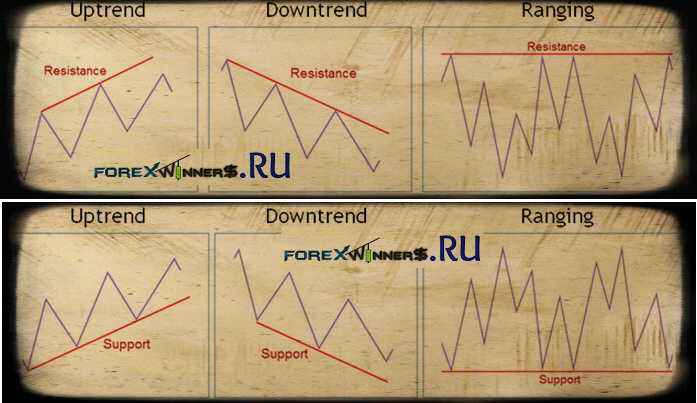 Trendlines Support & Resistance forexwinners , fore chart , easy forex chart , trading nice , cute , easy trading , forex winners charts