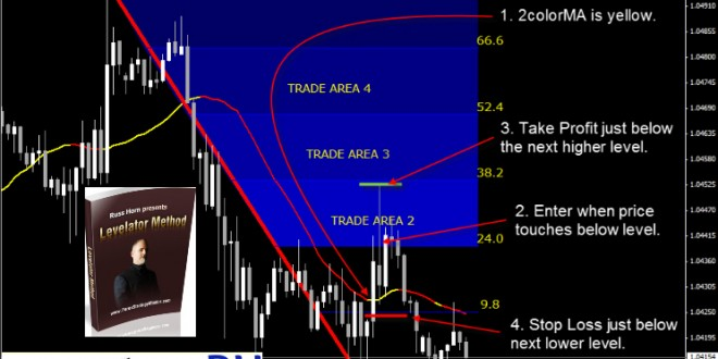 New trading systems and methods free download