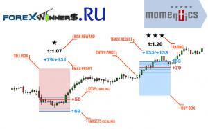 MomenTics indicator