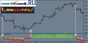 Win Max Pips indicator