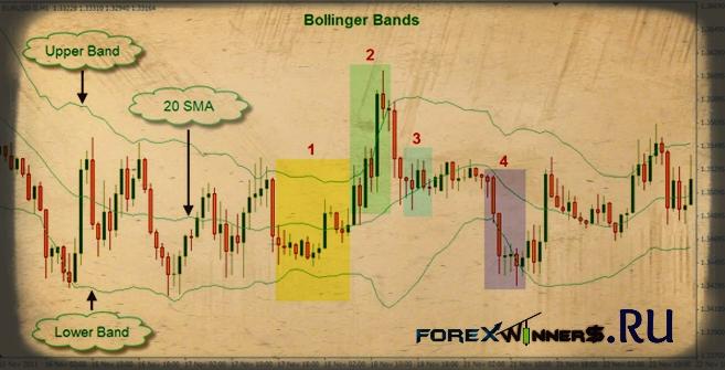 Bollinger bands free