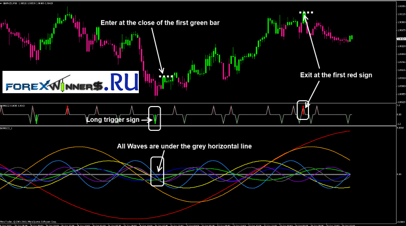 Forex lines indicator free download