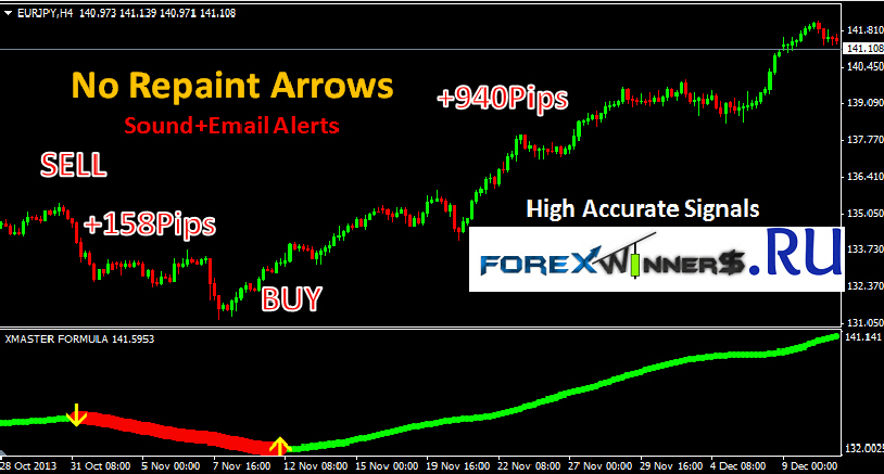 Best forex indicator 2014 no reprint
