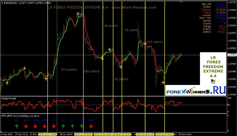 Forex freedom system review