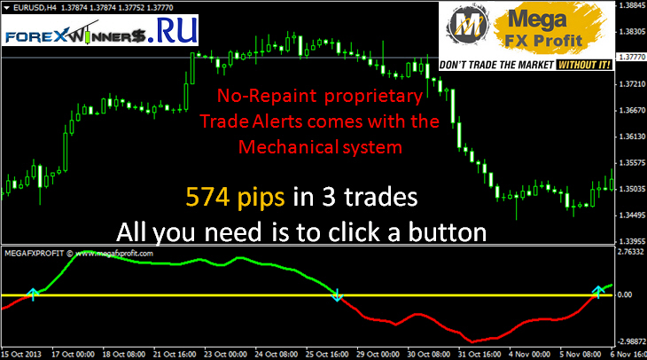 Forex indicator sure profit