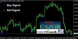 pip scazor indicator