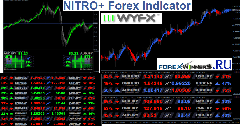 Forex currency index indicator free download