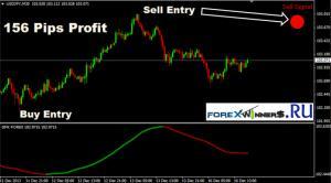 GFK Forex Indicator