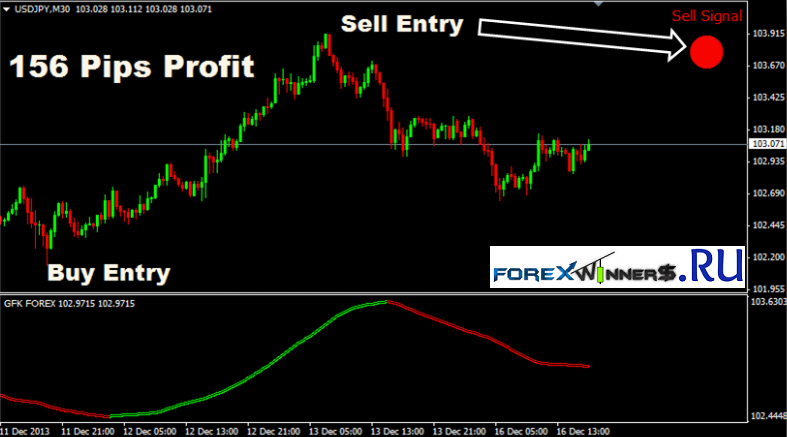 Easy forex trading methods