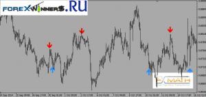 FxMath CCI Trader 1 Package trading indicator