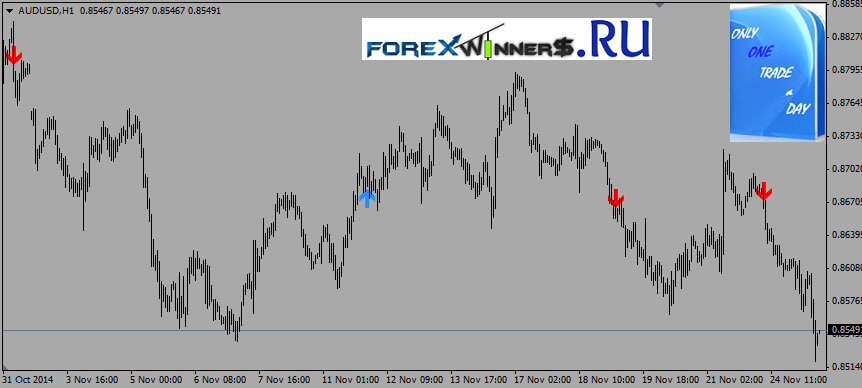 One day trade , 2015 , forex scalping