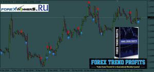 Forex Trend Profits