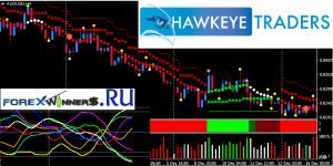 Hawkeye traders system-Pattern recognition-Standard deviation