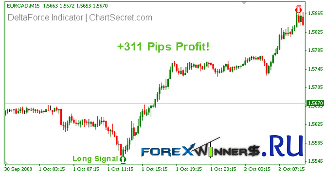 Free delta force forex indicator