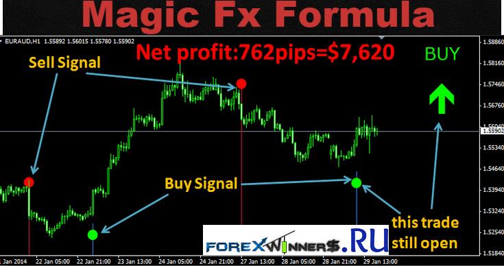 Magic Fx Formula Indicator V2 Forex Winners Free Download